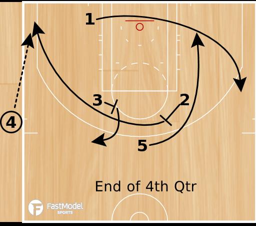 Basketball Play - Triangle Late Game