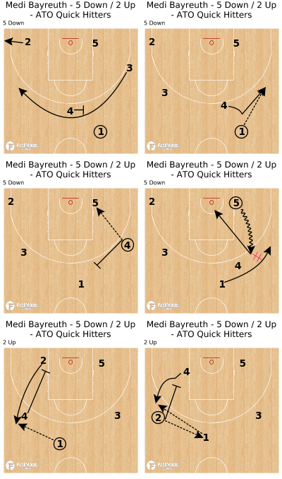 Basketball Play - Medi Bayreuth - 5 Down / 2 Up - ATO Quick Hitters