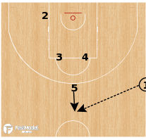 Basketball Play - Banvit - Elevator Spain SLOB