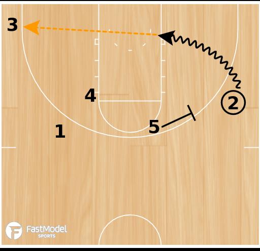 Basketball Play - UVA Motion
