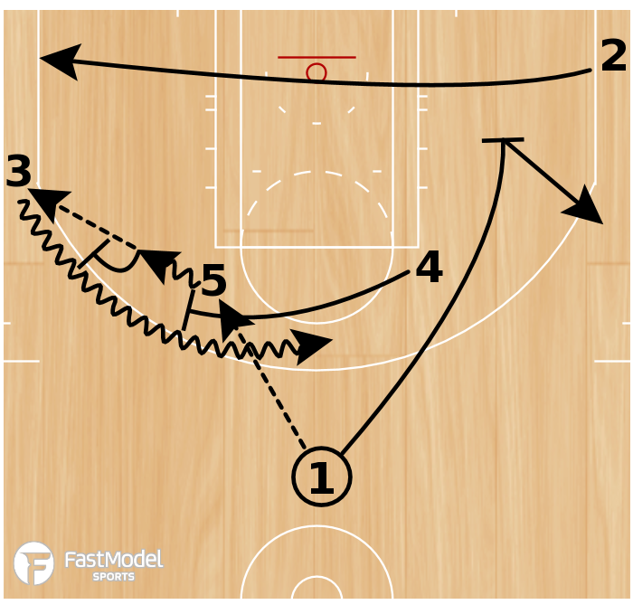 Basketball Play - Elbow Double Go