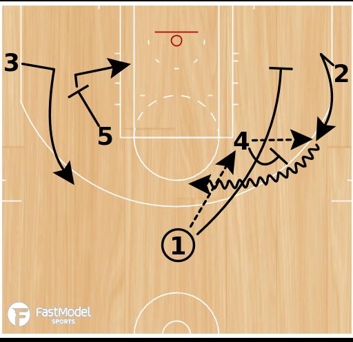 Basketball Play - Elbow Same Side
