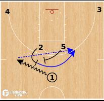 Basketball Play - OKC Thunder - Horns Flare