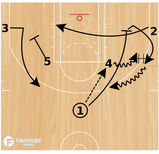 Basketball Play - Elbow Loop