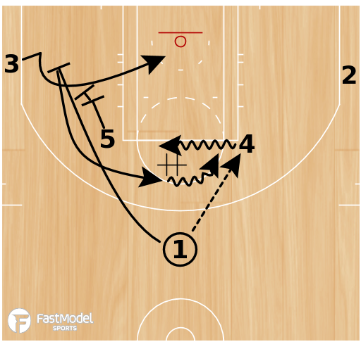 Basketball Play - Elbow Weak Stagger