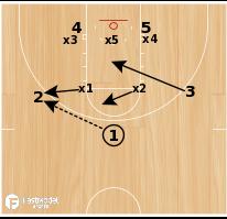 Basketball Play - Drift