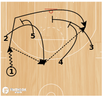 Basketball Play - Spurs Triple