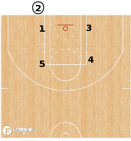 Basketball Play - Atlanta Hawks - Baseline Triple Stagger BLOB