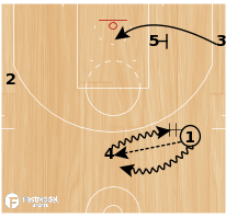 Basketball Play - Memphis Staggered Rip