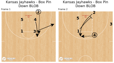 Basketball Play - Kansas Jayhawks - Box Pin Down BLOB