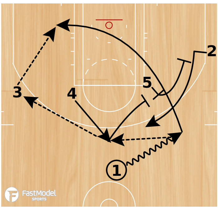 Basketball Play - Play of the Day 03-22-2011: 1 Back Double