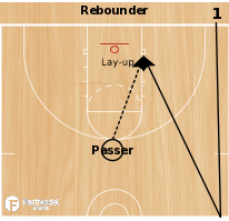 Basketball Play - 4 Shot Shooting Drill