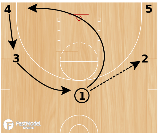 Basketball Play - Pass and Cut