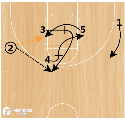 Basketball Play - UVA Chest Set Play vs M2M