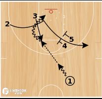 Basketball Play - Elbow Iso