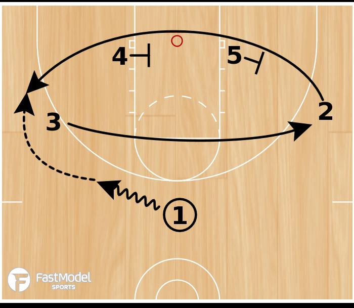 Basketball Play - Baseline