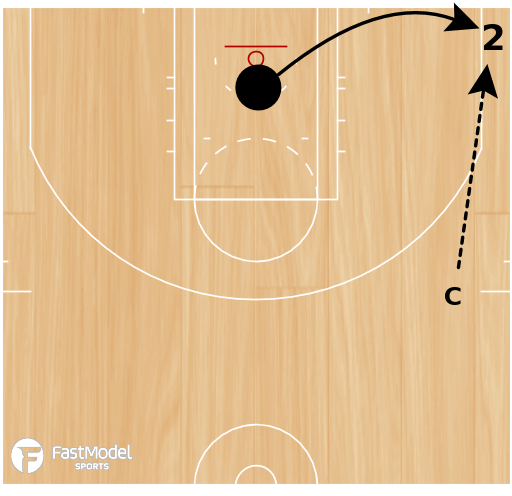 Basketball Play - 5 Shots From 5 Spots
