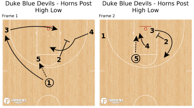 Basketball Play - Duke Blue Devils - Horns Post High Low