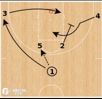Basketball Play - Duke Blue Devils - Horns Post High Low