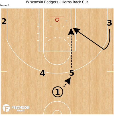 Basketball Play - Wisconsin Badgers - Horns Back Cut