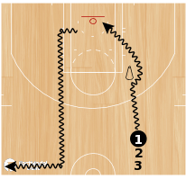 Basketball Play - Drills for Layups