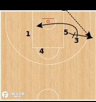 Basketball Play - CSKA Moscow - BLOB Stagger Inbounder