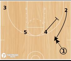 Basketball Play - Barcelona Spread PNR