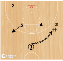 Basketball Play - Michigan State- Elbow Ball Screen