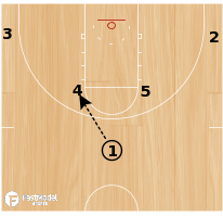 Basketball Play - Iowa State- Elbow Handoff