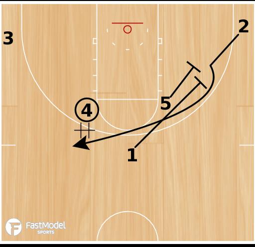 Basketball Play - Iowa State- Elbow Handoff