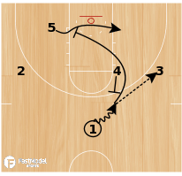 Basketball Play - UCONN- Post Down