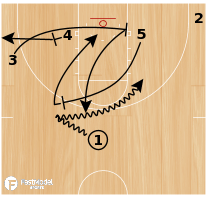 Basketball Play - Baseline Pop
