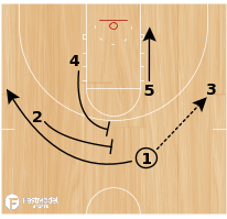 Basketball Play - Flare - On Ball Special