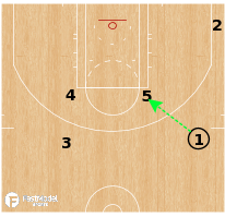 Basketball Play - Milwaukee Bucks Corner Offense - Elbow Down Curl