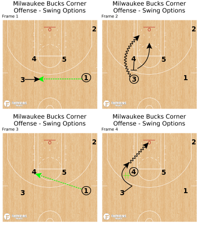 Basketball Play - Milwaukee Bucks Corner Offense  - Swing Options
