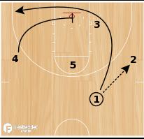 Basketball Play - Circle Loop