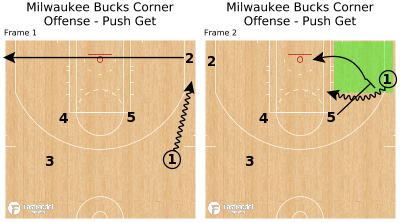 Basketball Play - Milwaukee Bucks Corner Offense - Push Get