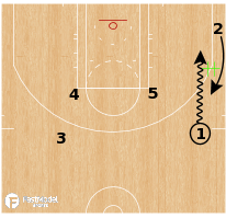 Basketball Play - Milwaukee Bucks Corner Offense - Flip Get