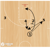 Basketball Play - UCLA Floppy
