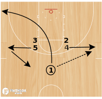 Basketball Play - Shuffle Stagger