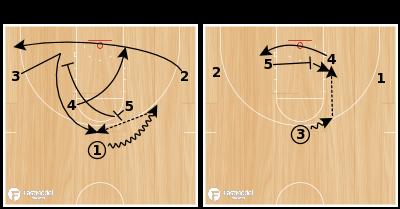 Basketball Play - Horns Power