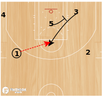 Basketball Play - Miami Heat Quick Hitter vs. Pacers
