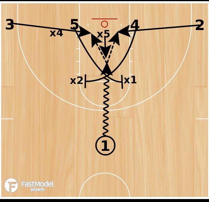 Basketball Play - Trade Zone