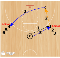 Basketball Play - Hurricanes Shooting Drill