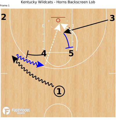 Basketball Play - Kentucky Wildcats - Horns Backscreen Lob