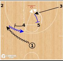 Basketball Play - Kentucky Wildcats - Horns Backscreen Lob