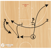 Basketball Play - Rhody Double