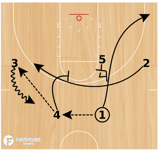 Basketball Play - Rhody Double