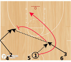 Basketball Play - Game-Like Three-Man Weave
