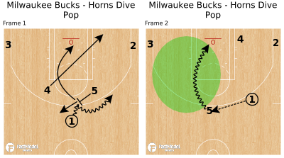 Basketball Play - Milwaukee Bucks - Horns Dive Pop